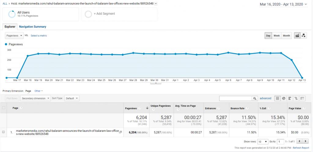 MarketersMEDIA PR results
